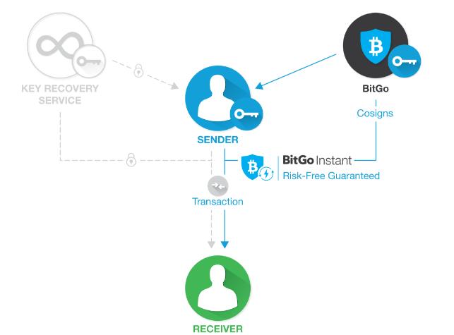 Принцип работы кошелька BitGo