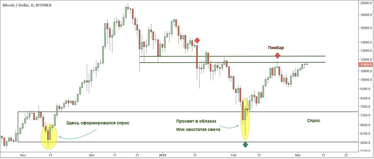 Пара BTC / USD, дневной ТФ