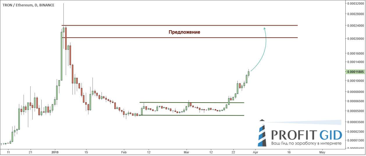 TRX / ETH: цене есть куда расти