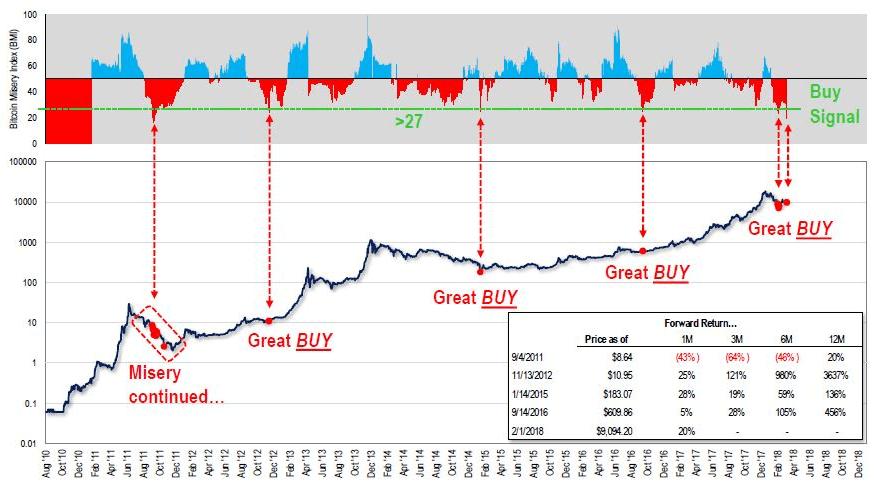 Соотношение индекатора и цен на BTC