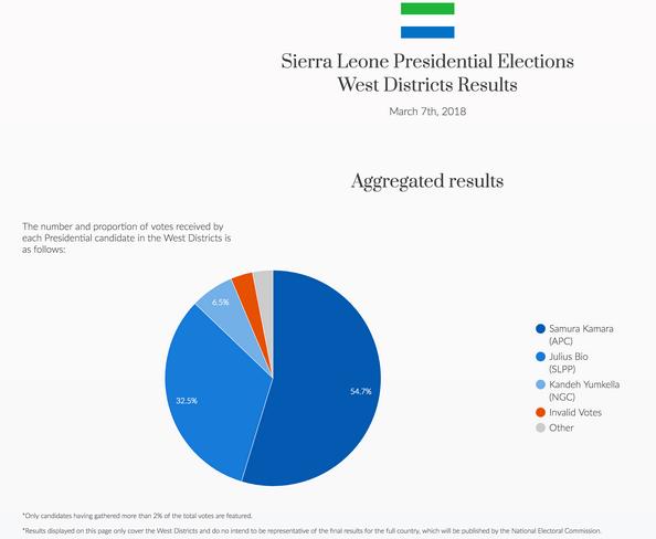 Результаты выборов в Сьерра-Леоне (данные блокчейн-стартапа Agora)
