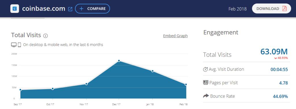 Трафик биржи Coinbase