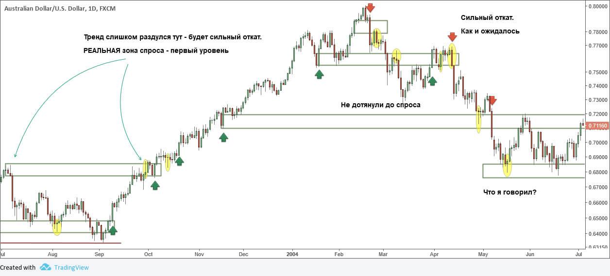 Price Action: пример индивидуального графического анализа