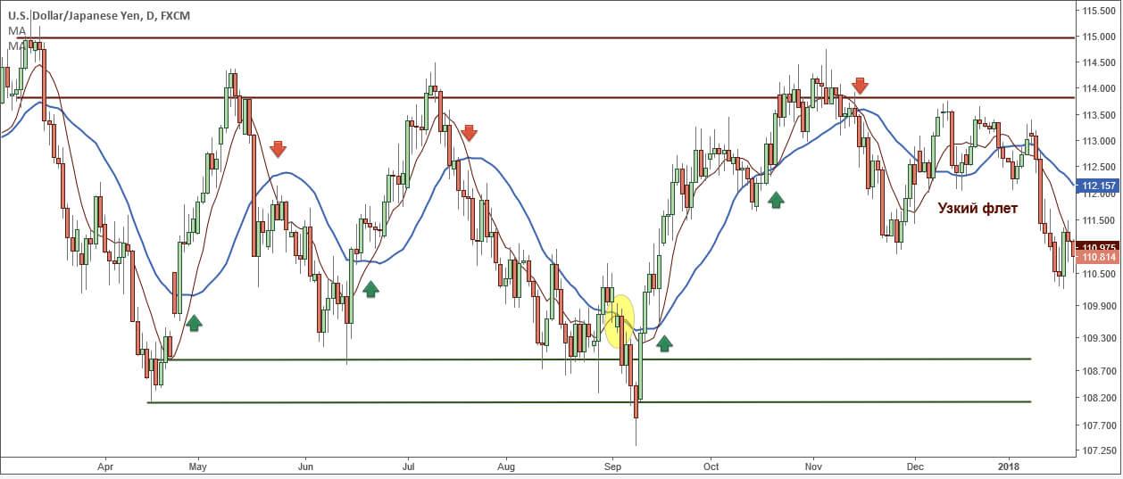 Йена, дневной ТФ: сочетание разных рыночных условий и индикаторов