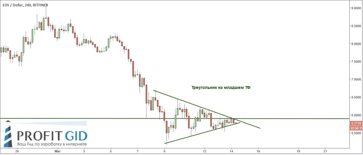 Криптовалюта EOS: треугольник на 4-часовом ТФ