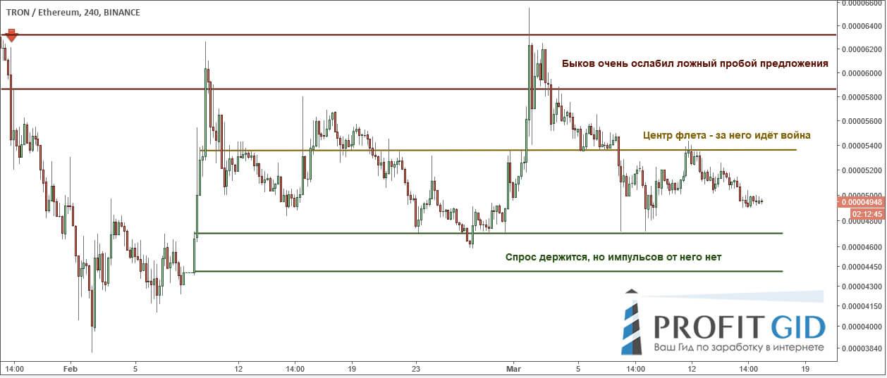 TRON / ETH: зона спроса становится слабее