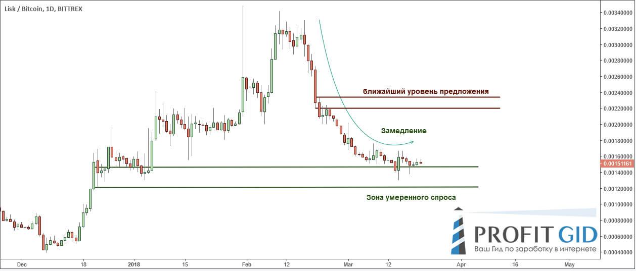 LSK / USD: замедление нисходящего тренда