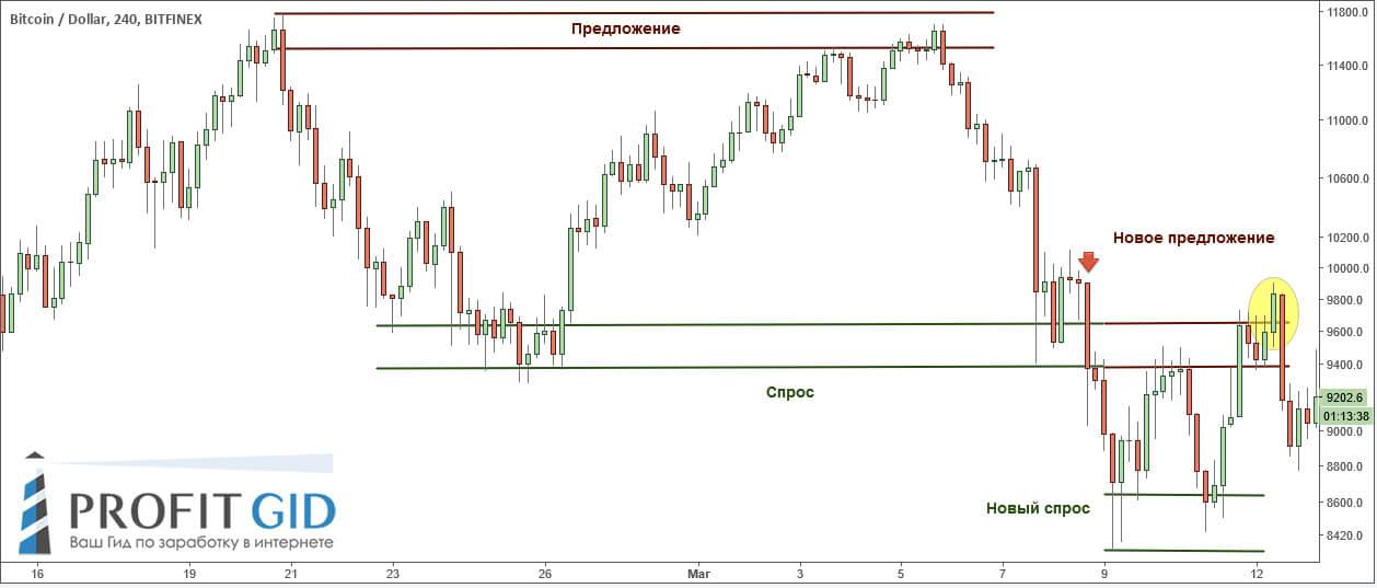 Bitcoin: смещение спроса и предложения после пробоя боковика