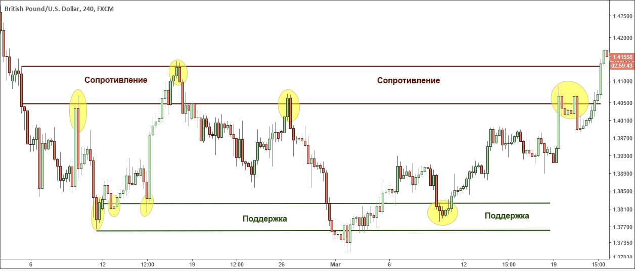 GBP / USD: уровни поддержки и сопротивления