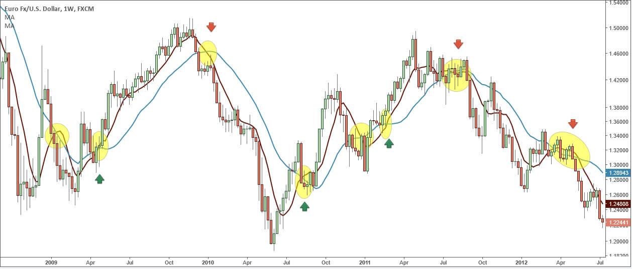 EUR / USD, 1W ТФ: пересечение скользящих средних как индикаторы смены тенденции