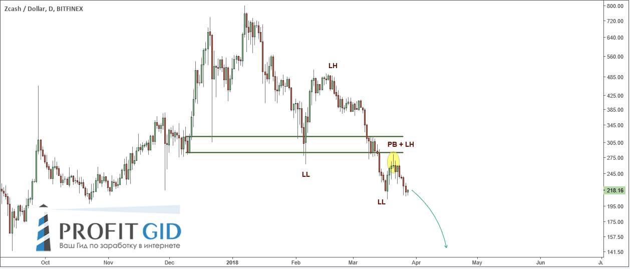 Zcash vs USD: очевидные признаки медвежьего тренда