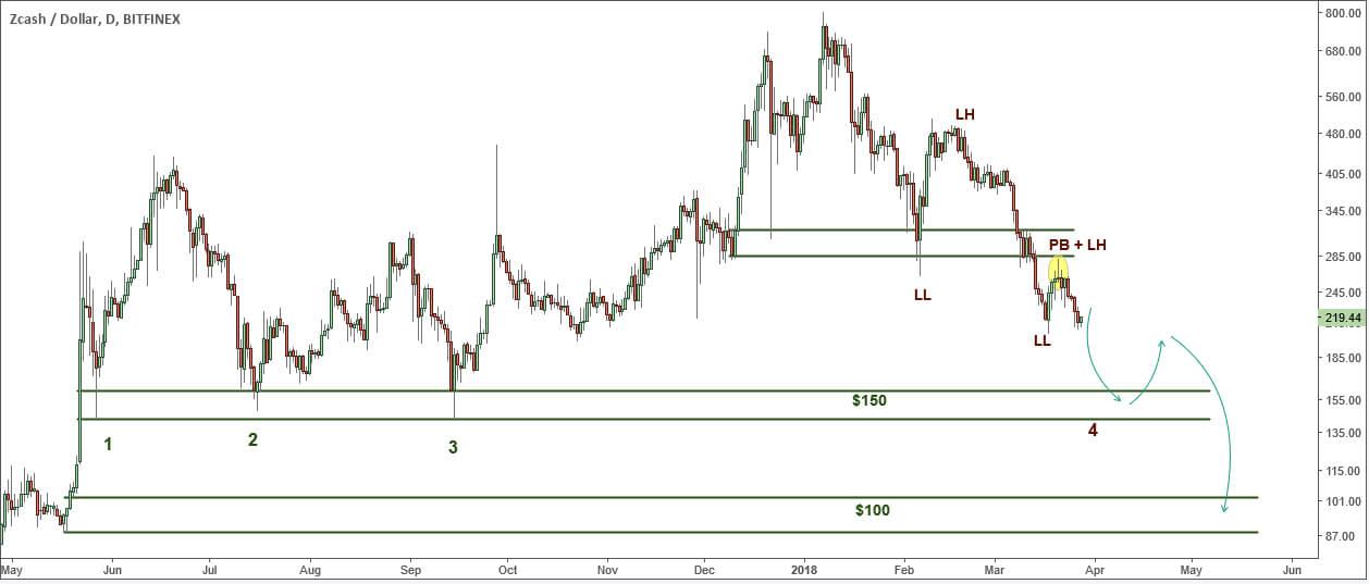ZEC / USD: прогноз