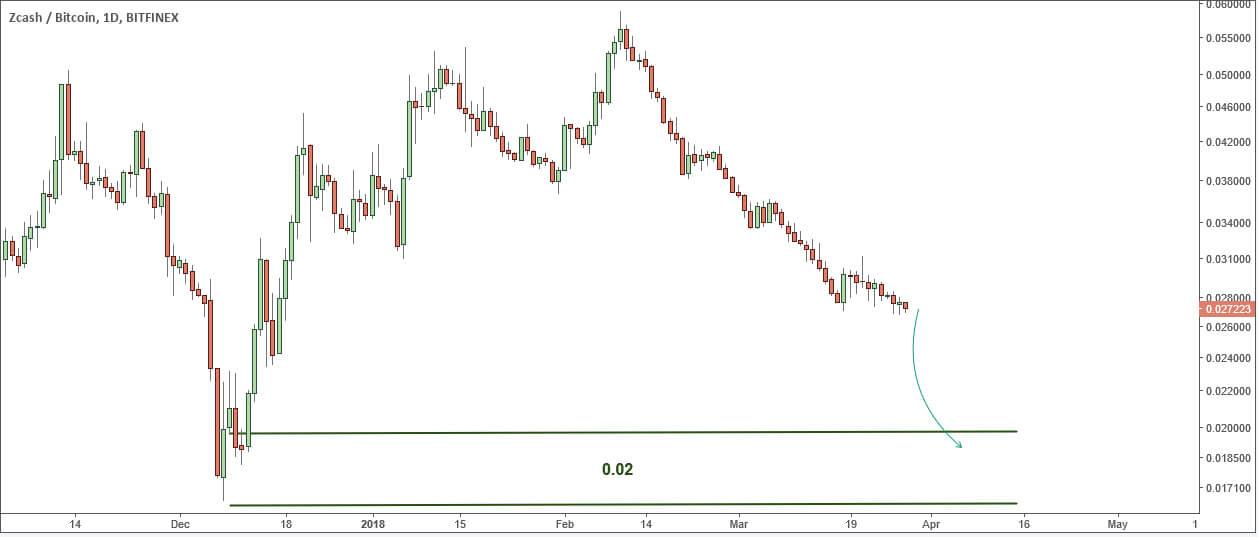 ZEC / BTC: прогноз курса