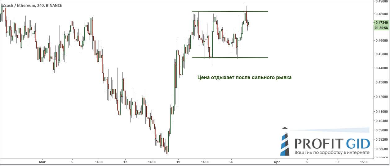 ZEC / ETH: восходящий импульс в условиях тренда вниз