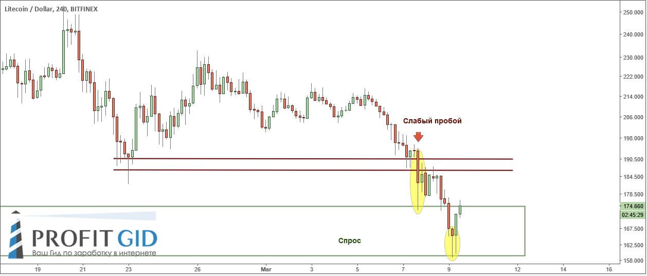 LTC / USD, 4H: контакт цены с зоной спроса