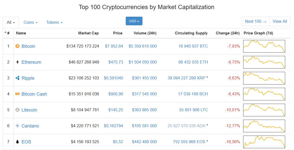 Coinmarketcap: курс криптовалют