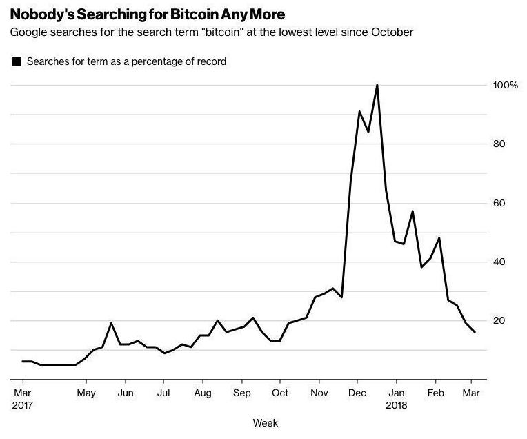 Никто не ищет биткоин в Google