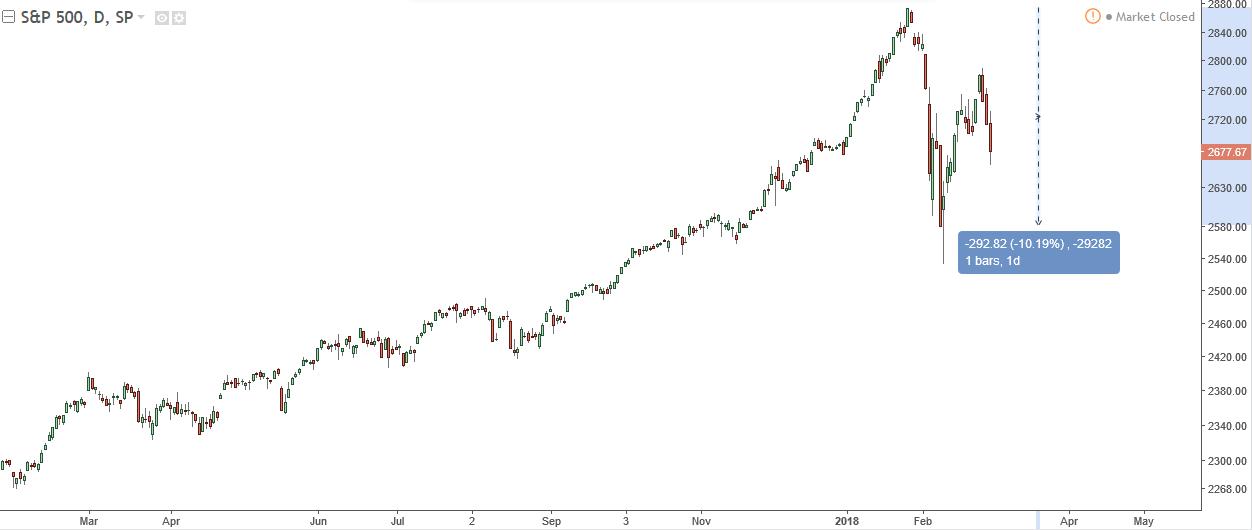Индекс S&P500 недавно просел на 10% за одну неделю: медвежьи позывы