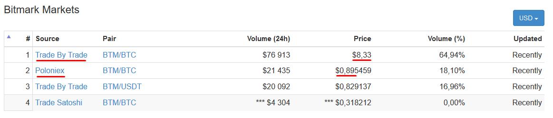 Bitmark, данные о торговле