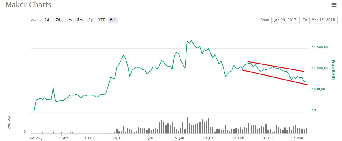 MKR: медвежий рынок