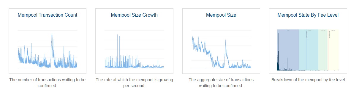 Bitcoin: данные о мемпуле
