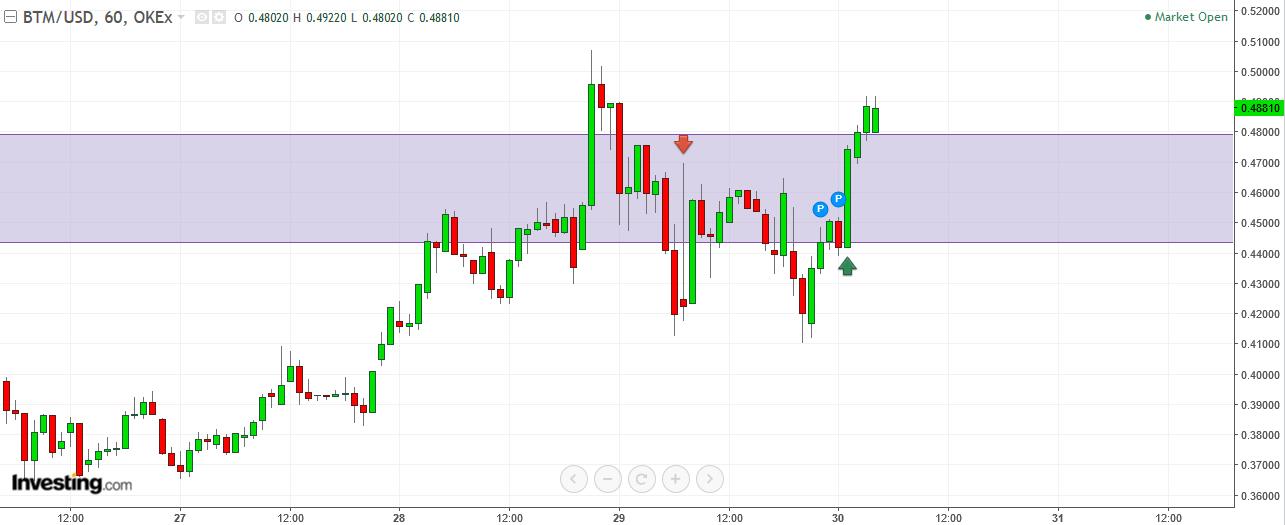 BTM / USD: пробой уже близок