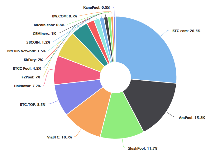 Распределение хэшрейта сети Bitcoin