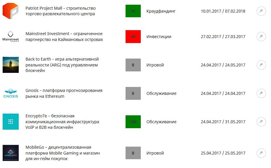ПрофитГид.ру: рейтинг ICO