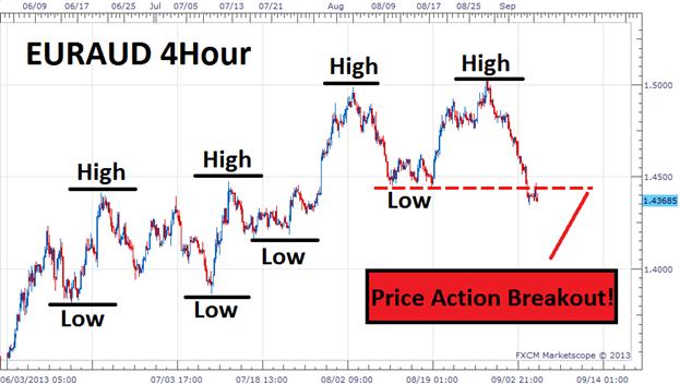 Эра Price Action (21 век)