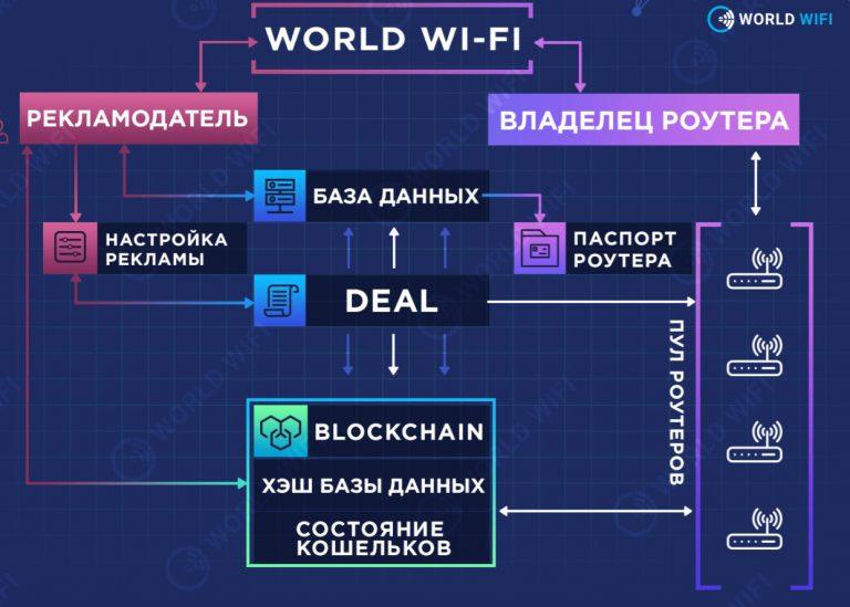 World Wi-Fi структура