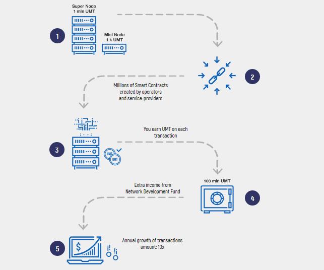bubbletone схема заработка