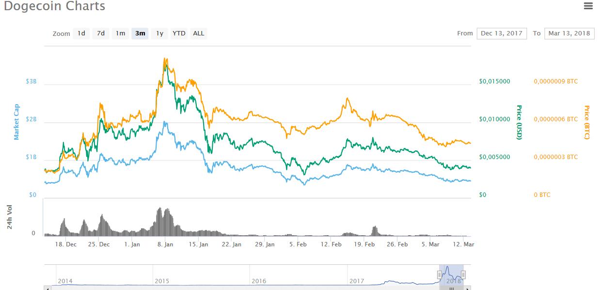 doge график за последние 3 месяца