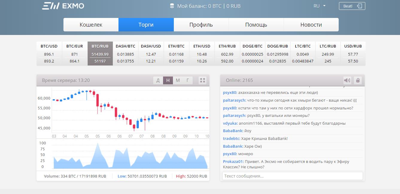 Торги в паре BTC/RUR на бирже Exmo
