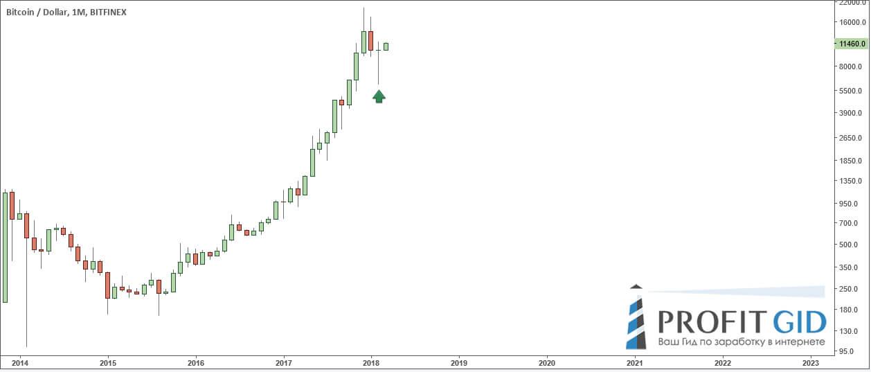 Пинбар на месячном ТФ, BTC / USD