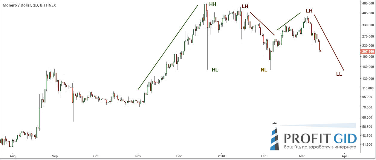 XMR / USD: нисходящее движение только начинается