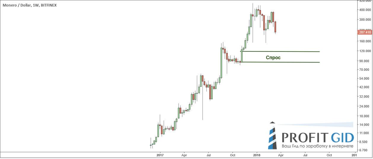 XMR / USD: недельный ТФ
