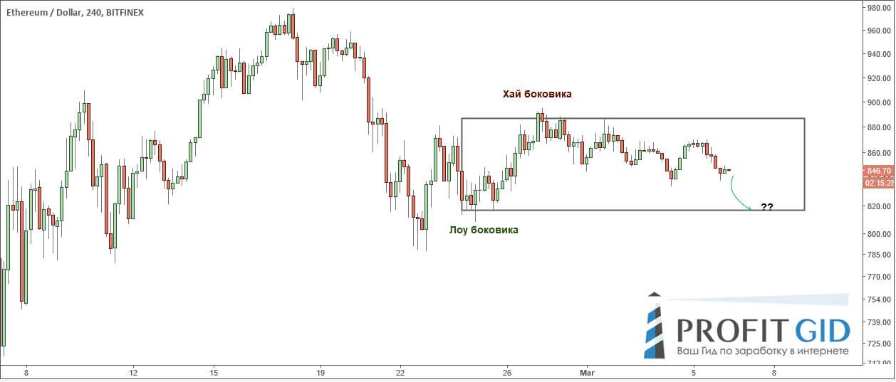 Пара ETH / USD, 4-часовой ТФ