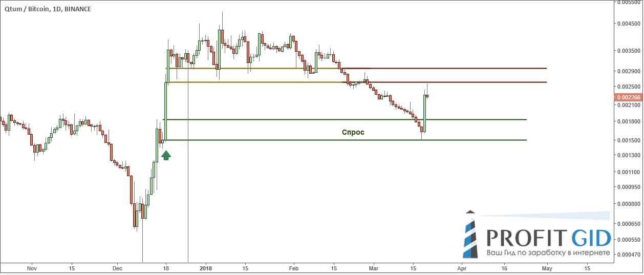 QTUM / BTC: зона спроса отработала пункт в пункт