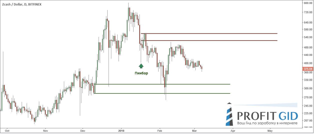 ZEC / USD: пинбар 01.17