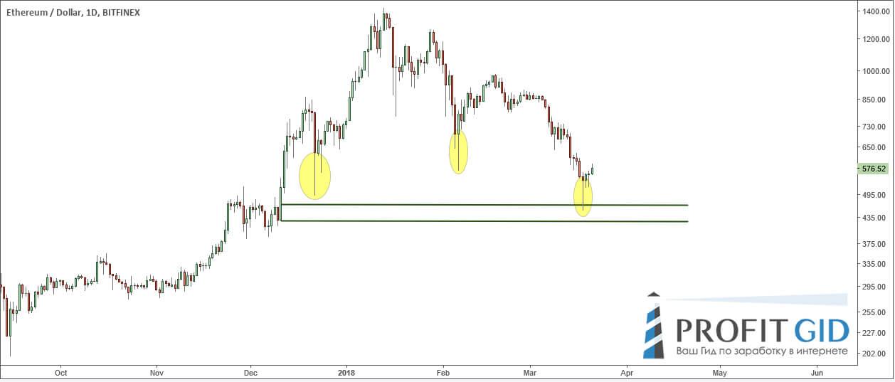 ETH / USD, дневной фрейм: бычий пинбар у зоны спроса и круглого уровня $450-500