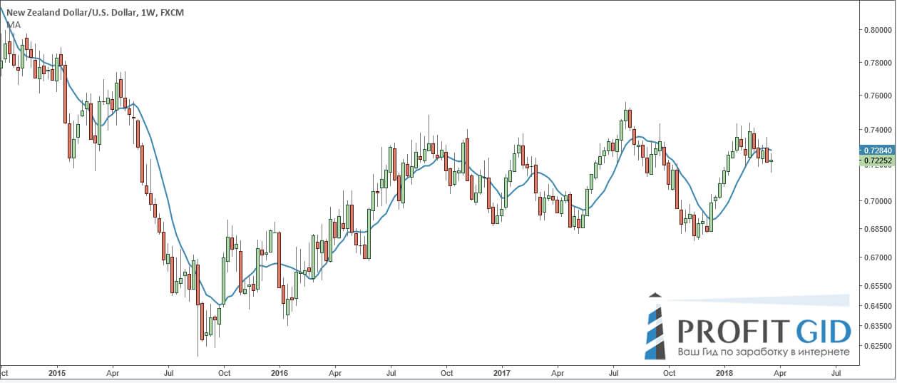 Новозеландец (NZD / USD), недельный ТФ. Применена скользящая средняя