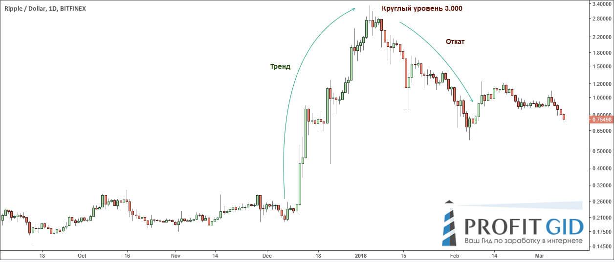 Риппл: пытаемся предсказать и обосновать движение цены