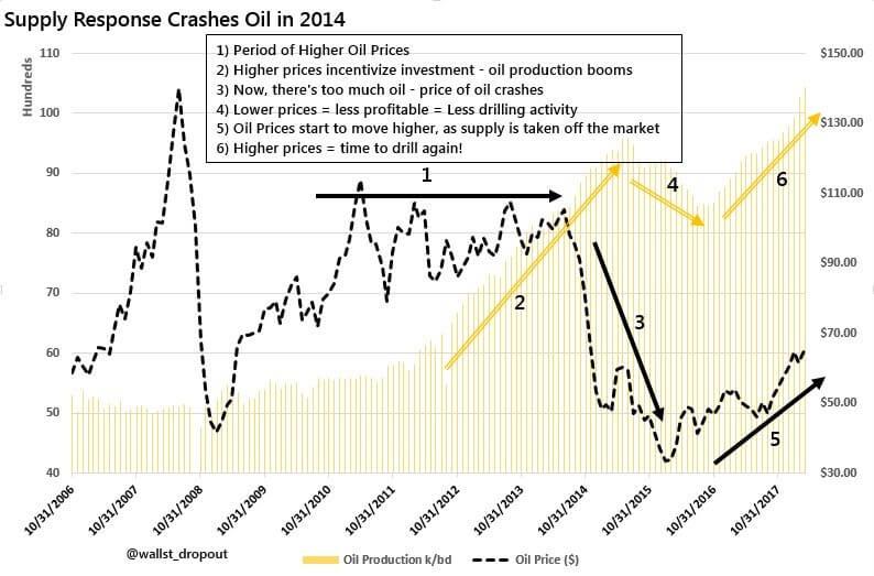 Цены на нефть падают в 2014 году из-за переизбытка предложения товара на рынке