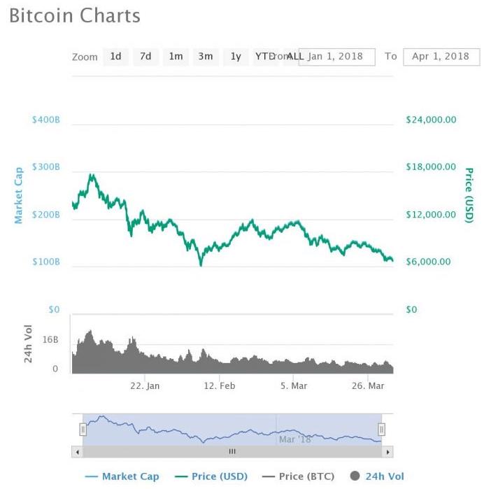 График биткоина за первый квартал 2018 года