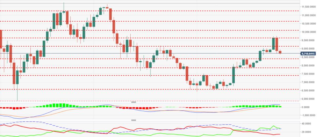 4-часовой график BTC/USD