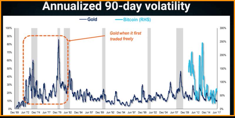Золото, торгуемое на свободном рынке. Волатильность за 90 дней