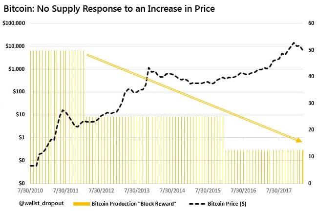 Bitcoin: отсутствие предложения влияет на рост цены