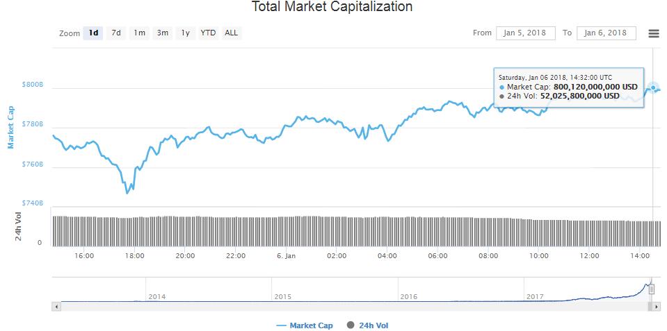 График биткоина на тот момент выглядел похожим образом, не сомневайтесь