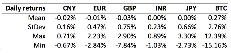 Сравнение прироста фиатных валют и BTC
