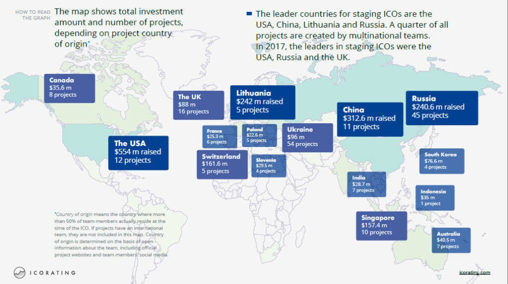 Страны - лидеры по ICO